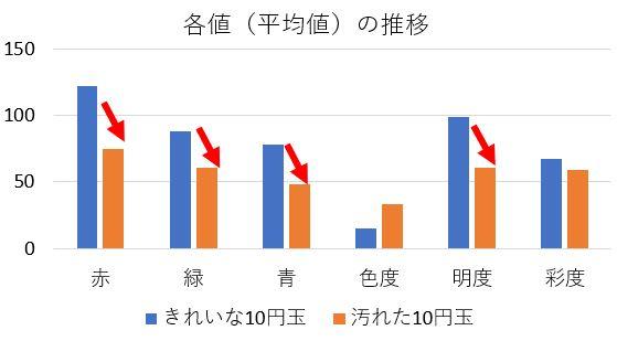 10yen_比較_グラフ.JPG