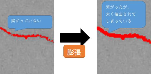 クロージング - 2値化した結果を整える