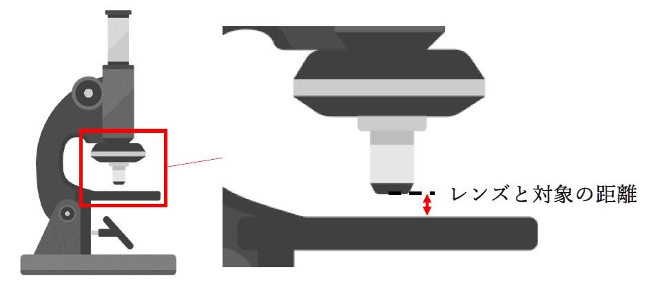 顕微鏡のピント