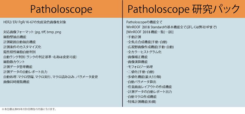 Patholoscope研究パック